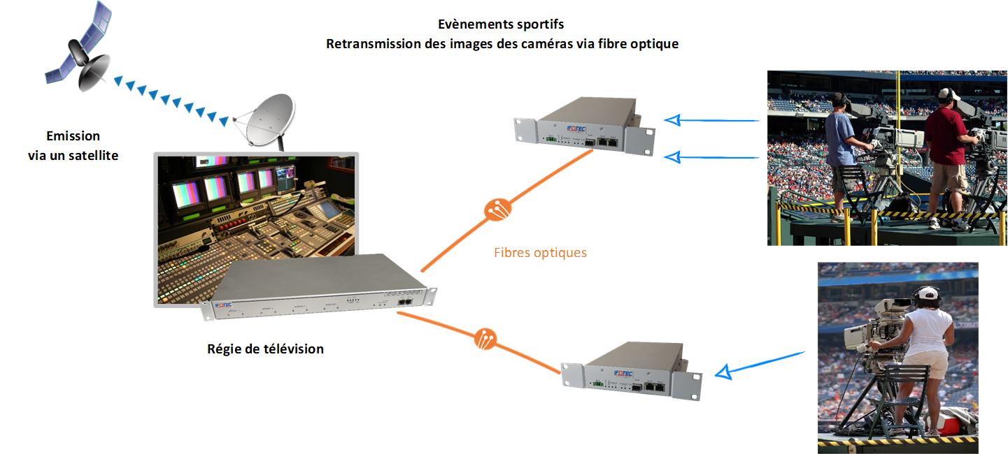 solutions RF sur fibre optique